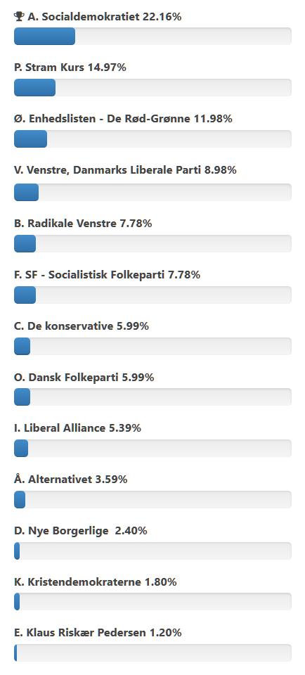 folketing valg 2019 meningsmåling